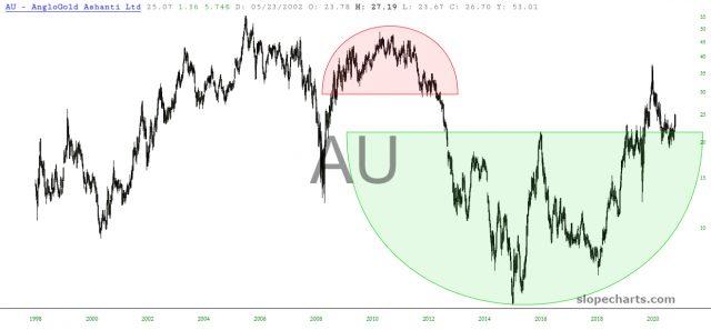 AU Chart