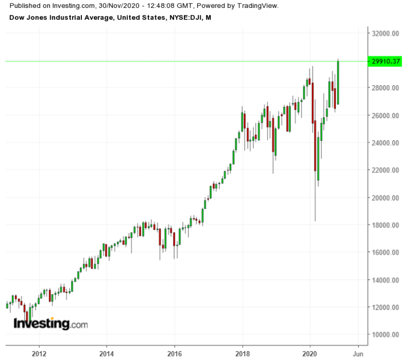 Dow Monthly 2010-2020