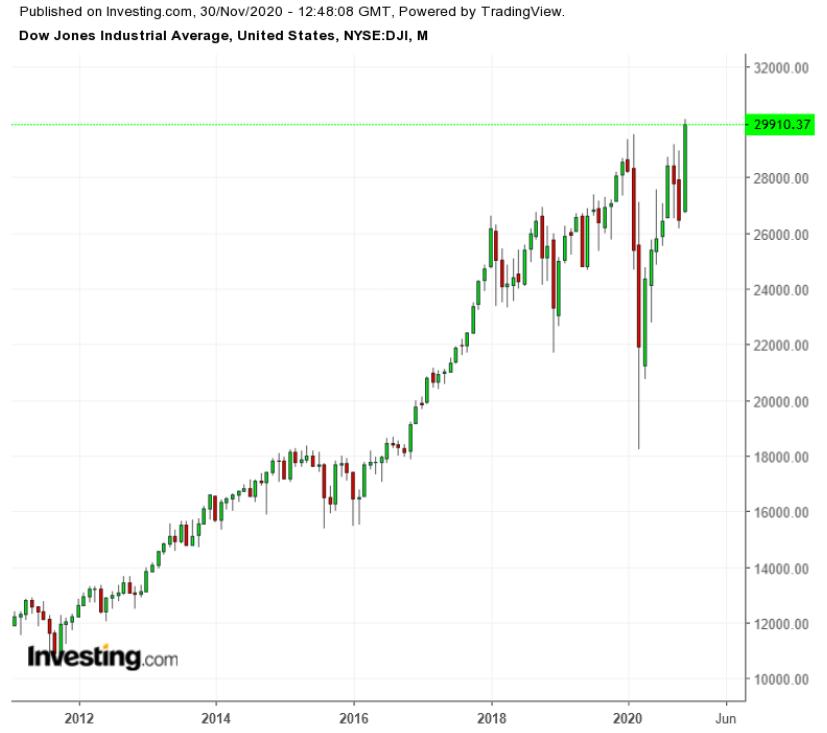 Dow Aylık 2010-2020