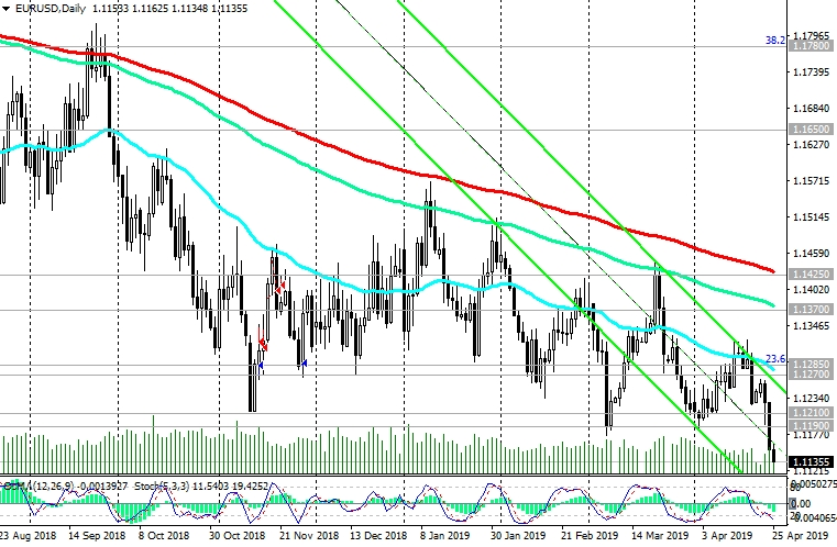 EUR/USD Trading Recommendations | Investing com