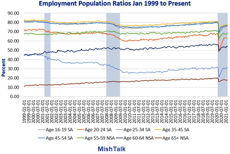 Employment Population Ratios Jan 1999-Present