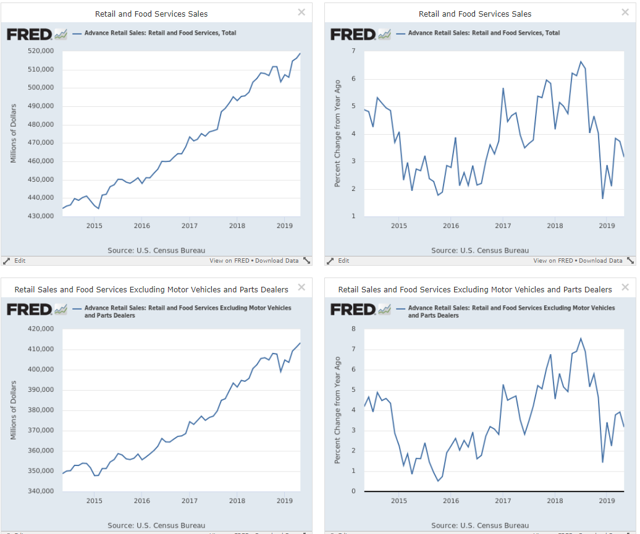 Retail Sales General Trend Charts