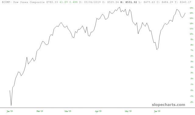 Dow Jones Composite 15%