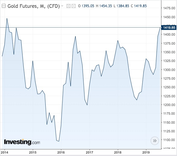 Gold Monthly Chart - Powered by TradingView