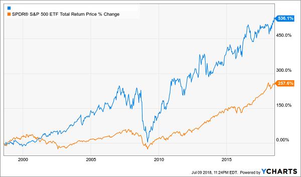 SPDR S&P 500 ETF Total Return