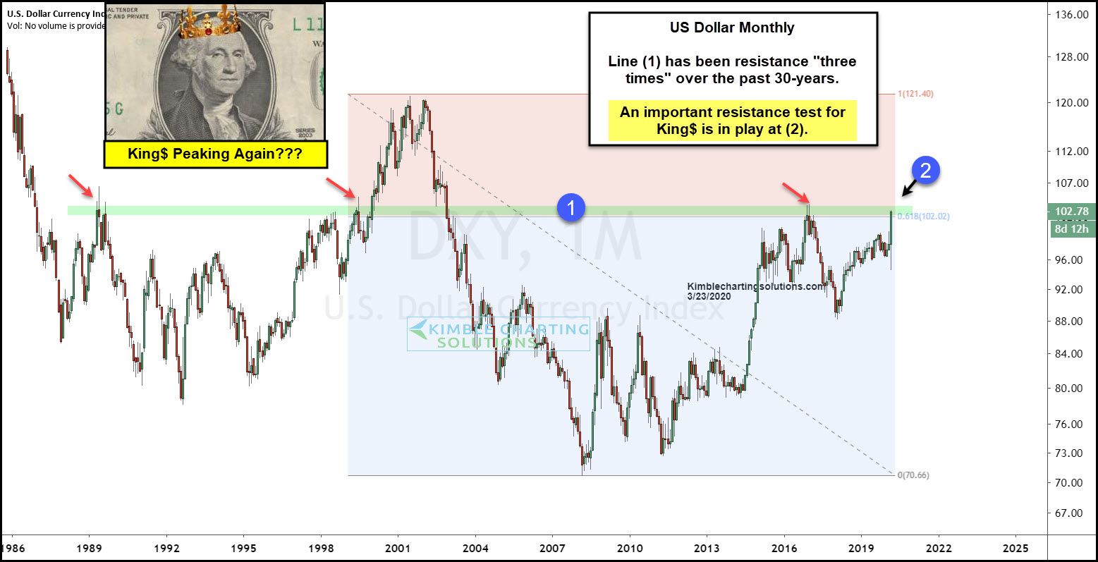 USD Monthly Chart
