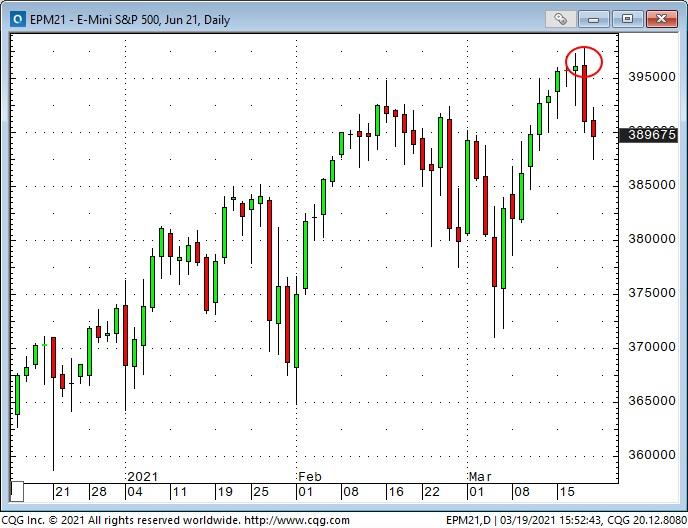 S&P 500 Emini Daily Chart