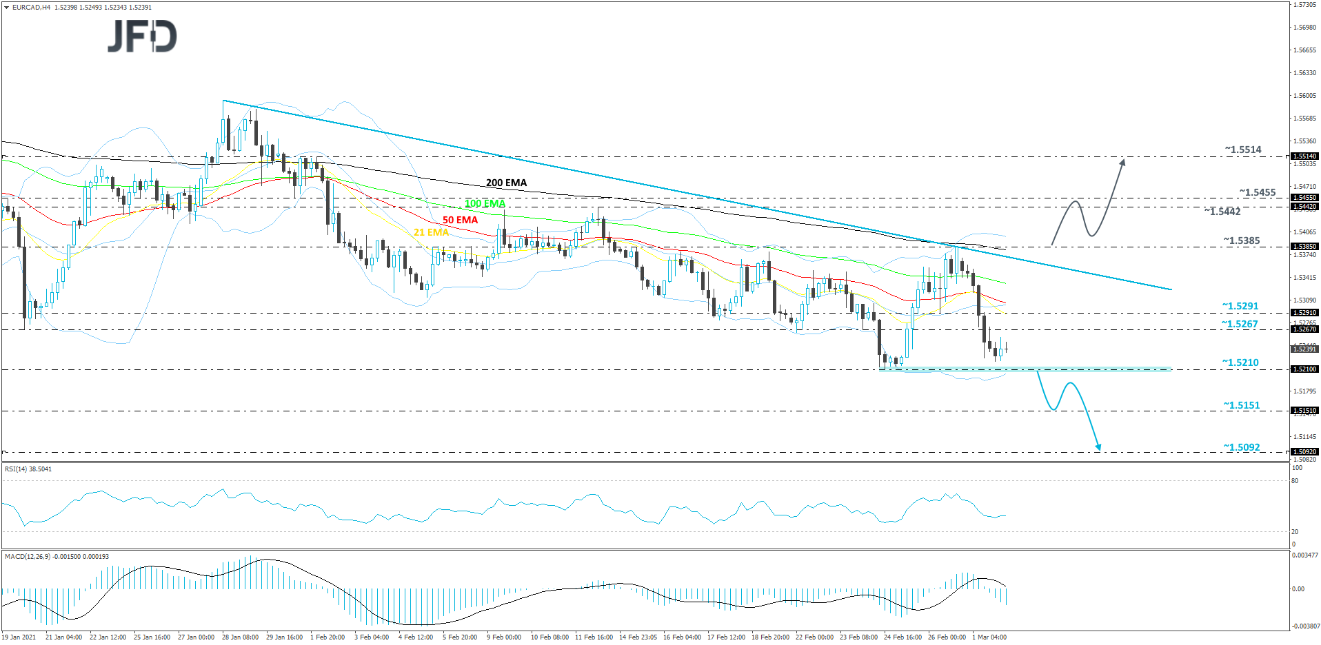 EUR/CAD 4-hour chart technical analysis