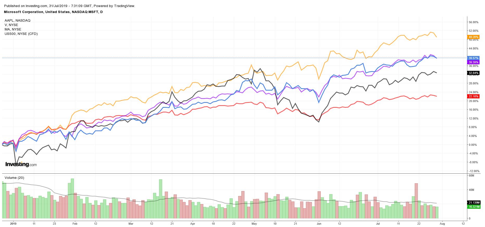 $MSFT $AAPL $V $MA vs S&P 500 YTD Performance