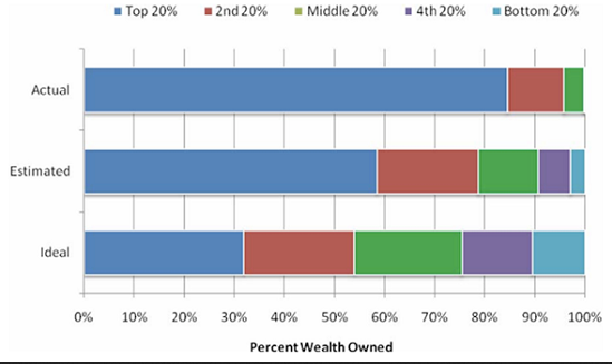 Wealth Perceptions - Percent Of Wealth Owned