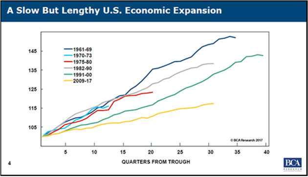 Slow But Lengthy US Economic Expansion