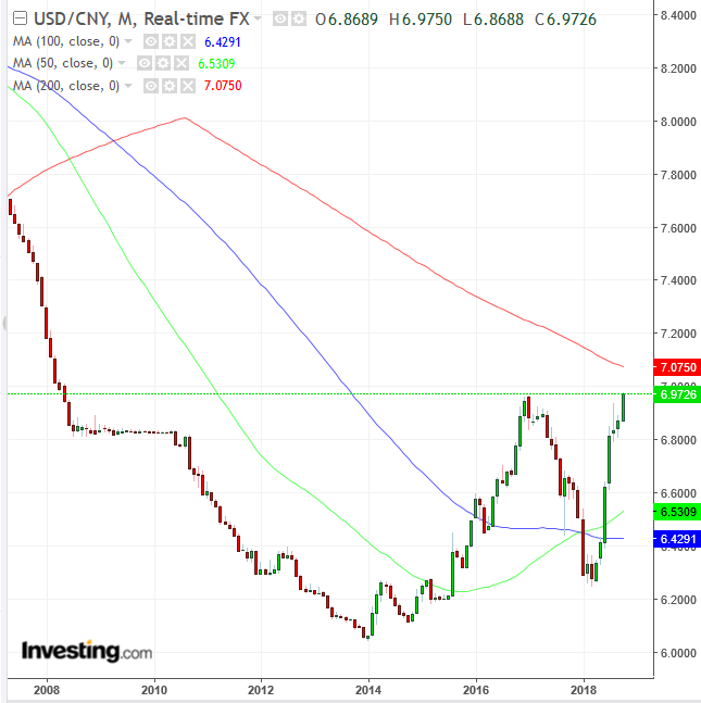USD/CNY Monthly Chart