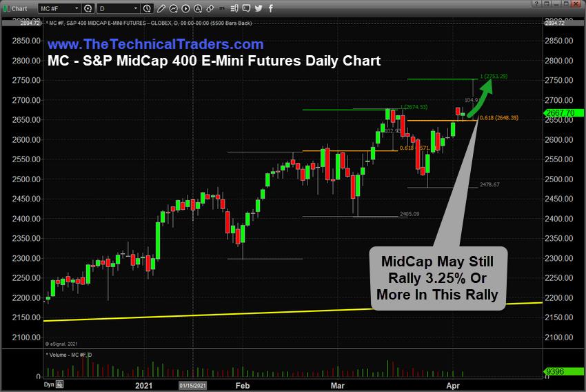 S&P MidCap 400 Emini Futures - Daily Chart