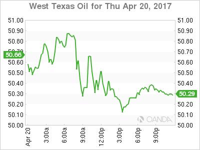 WTI Chart For April 20