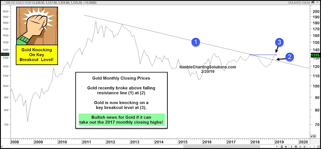 Monthly Gold