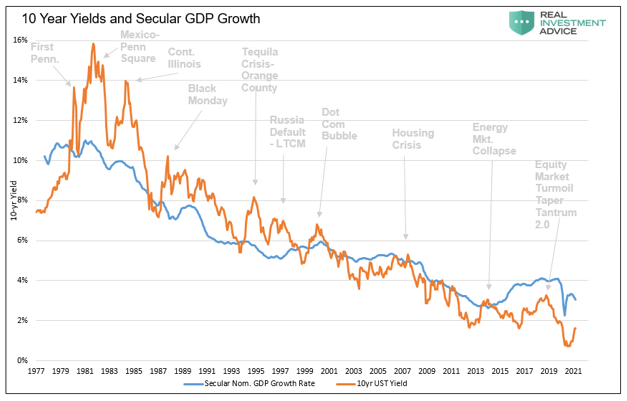 10 Yr Yields And Secular GDP Growth