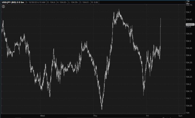 USD/JPY Daily Chart.