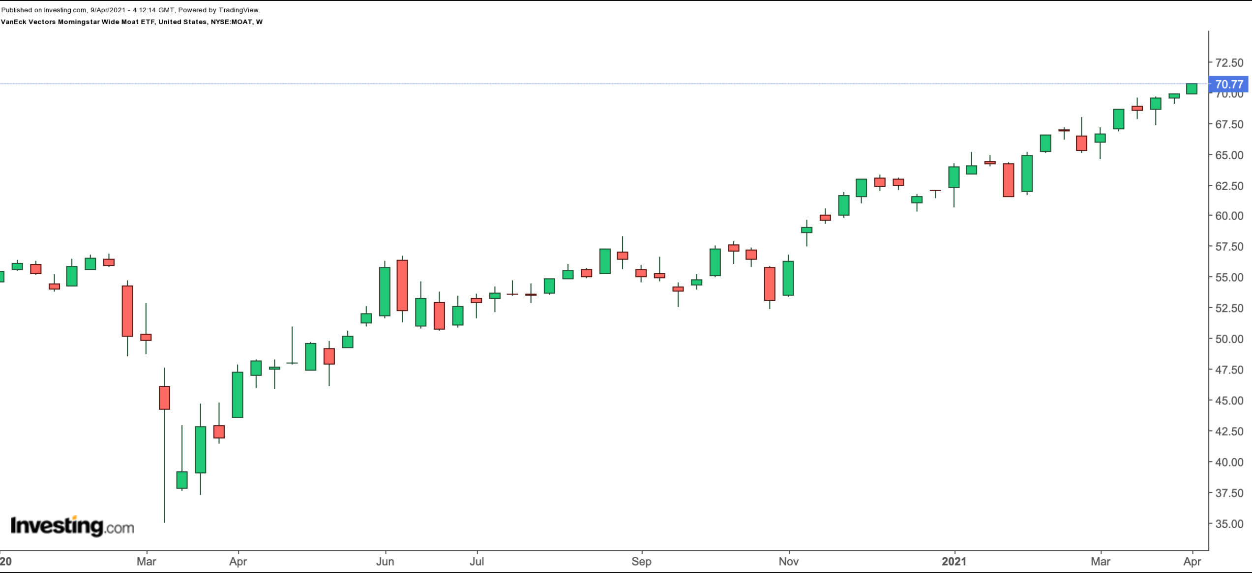 MOAT Weekly