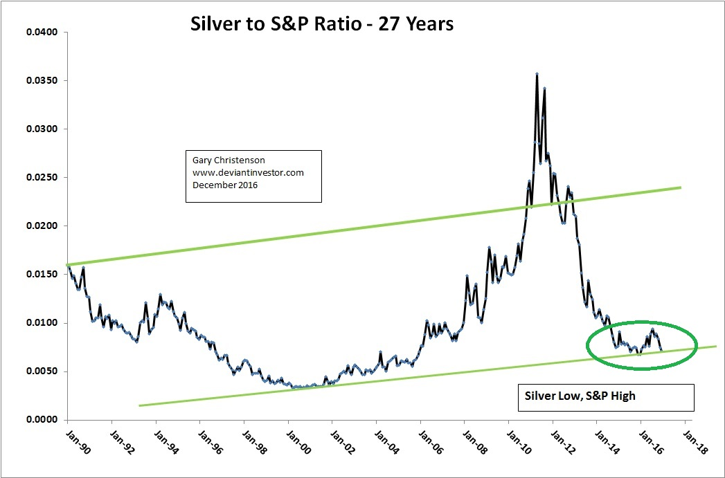 Where Are Silver Prices Headed In 2017