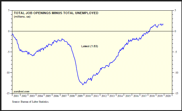 Total Job Openings Minus Total Unemployed