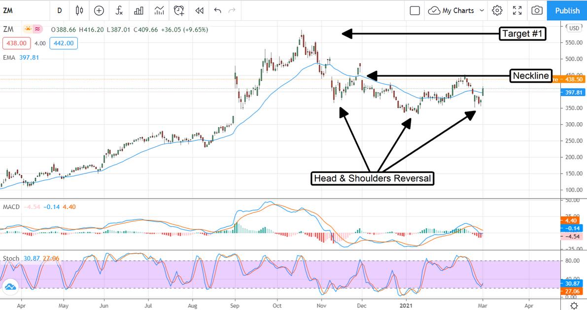 Zoom Inc Stock Chart
