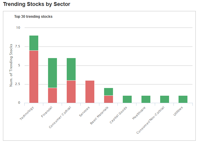Trending Stocks by Sector