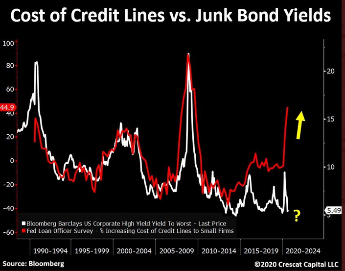 Cost Of Credit Lines Vs Junk Bond Yields