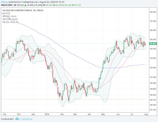 The U.S. Dollar Index