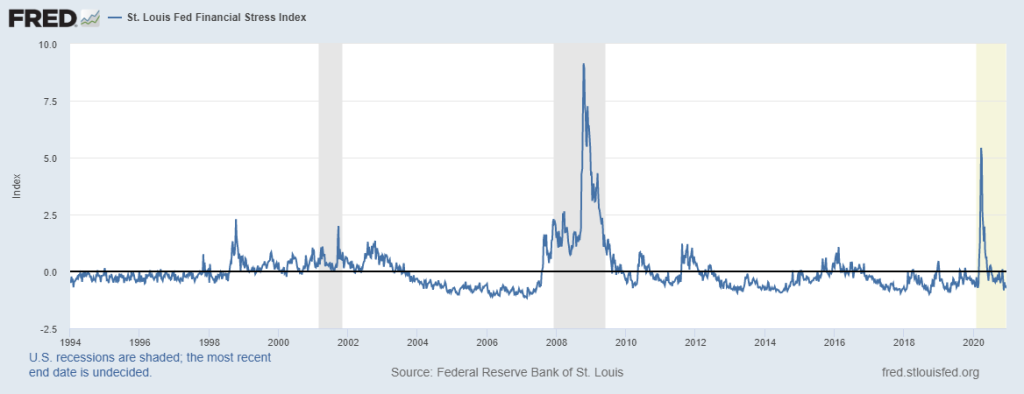 St Louis Fed Stress Index