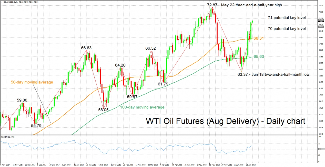WTI oil futures (Aug Delivery) Daily Chart - Jun 27