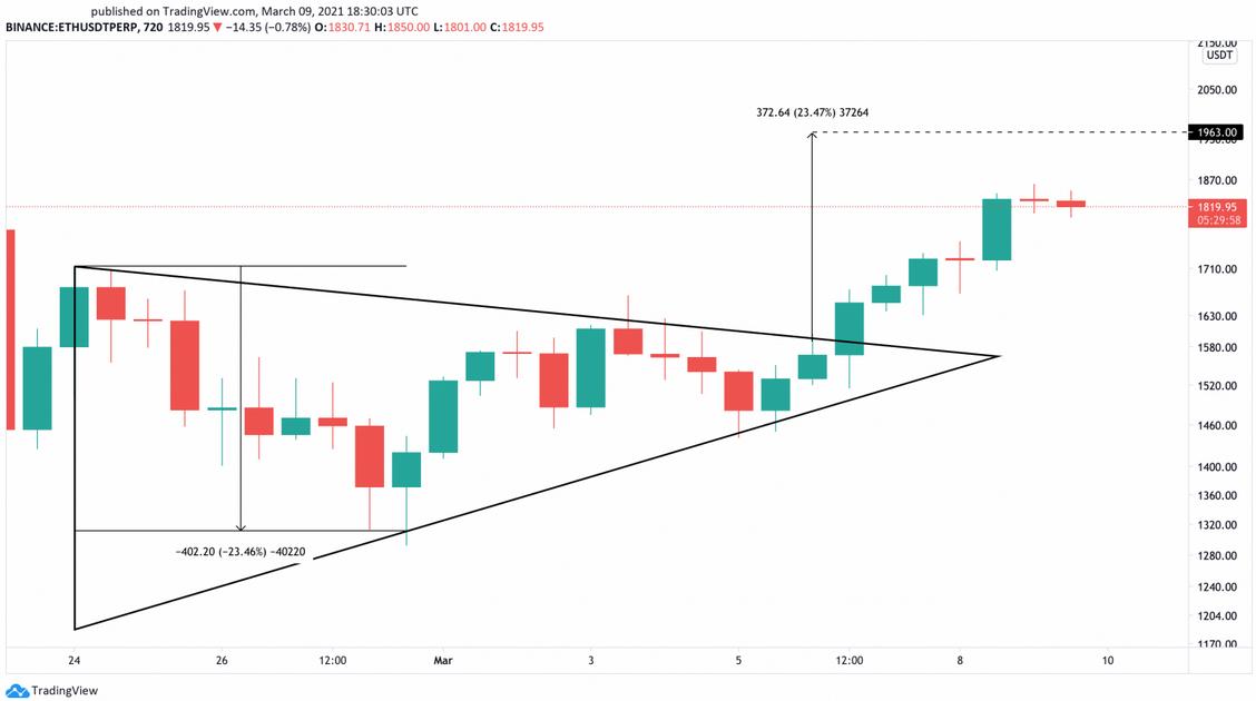 ETH/USD 720 Min Chart