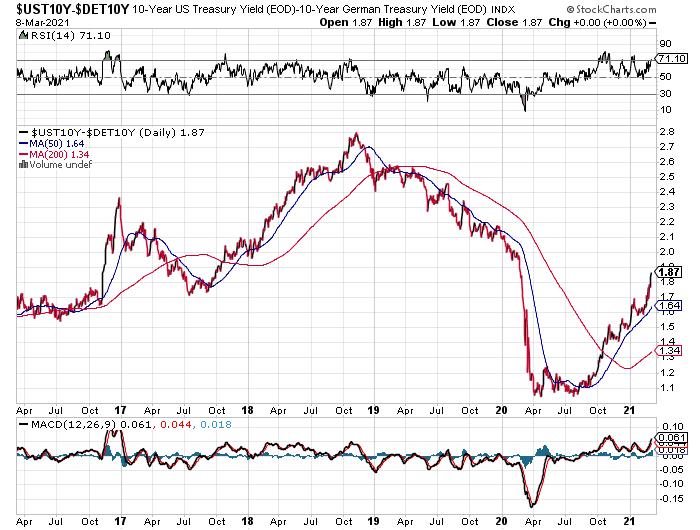 US-German 10-Year Treasury Ratio.
