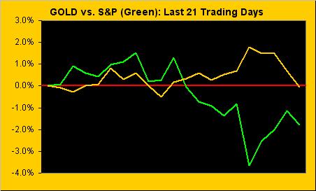 Gold Vs S&P