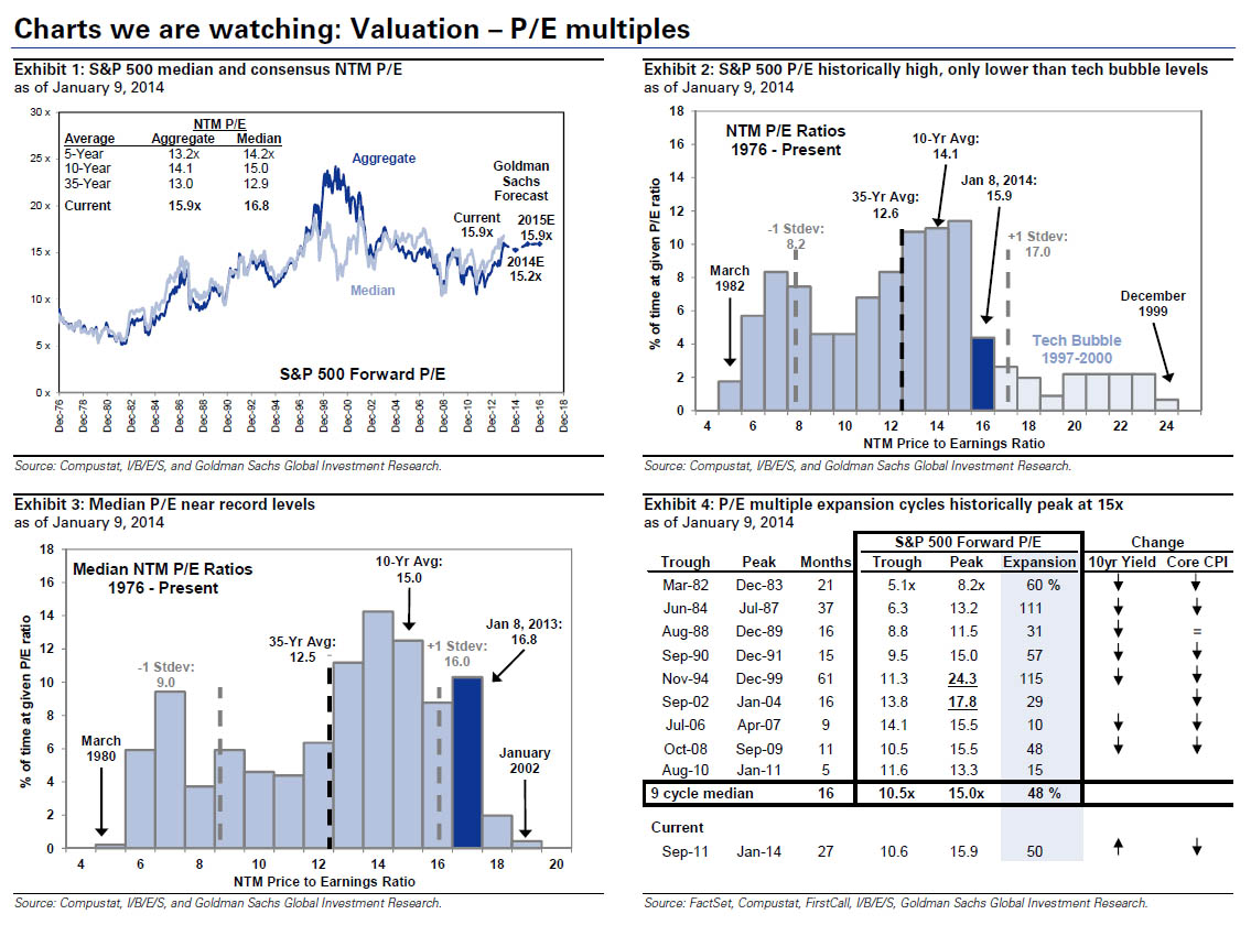Valuation - P/E Multiples
