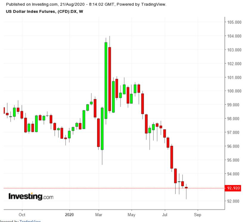 Dollar Index Weekly TTM