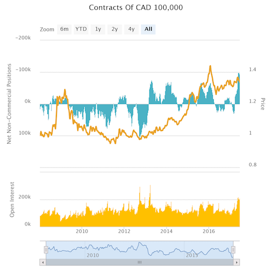 """Speculators are """"maximum bearish"""" against the Canadian dollar"""