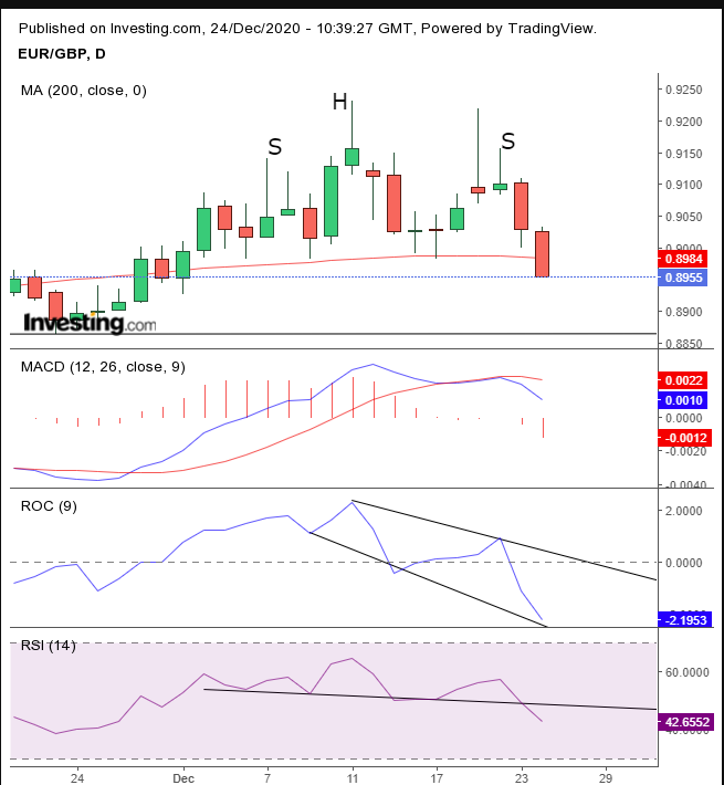 EUR/GBP Daily, Small H&S