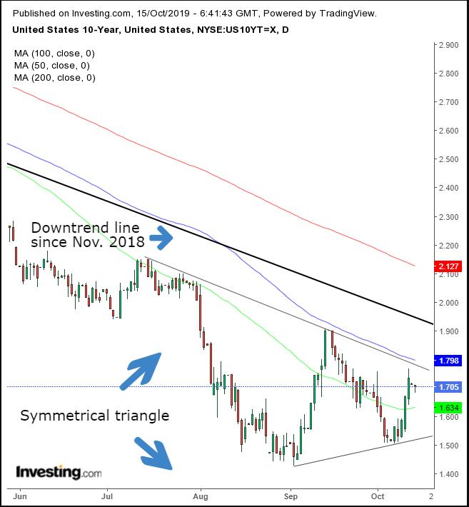 US 10-Y Treasury Daily