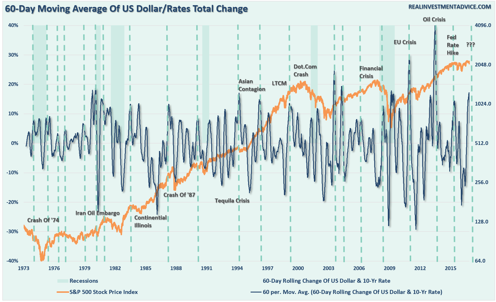 USD And Interest Rates