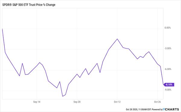 SPY-Price Change