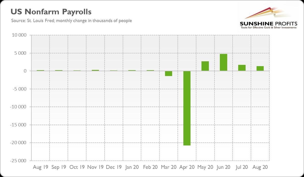 US Nonfarm Payrolls