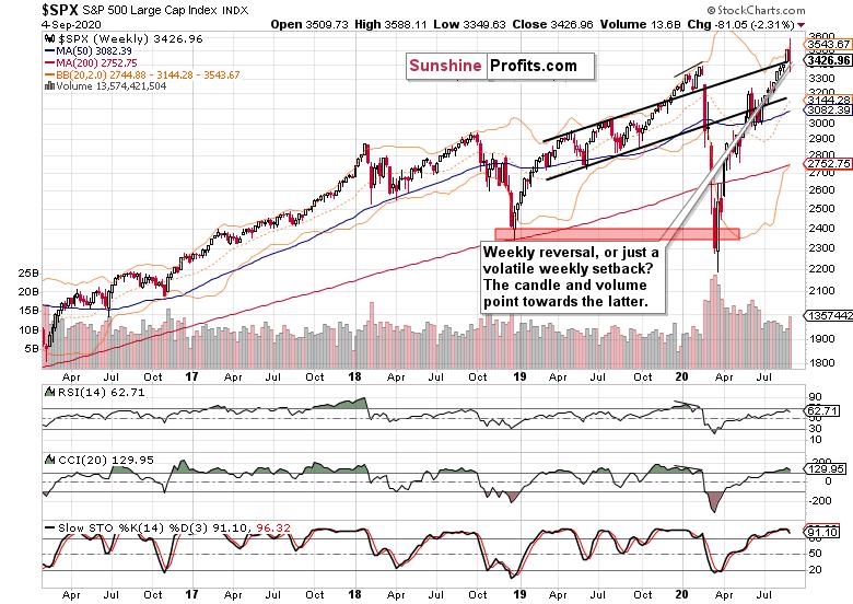 S&P 500 Chart - Sept. 4.
