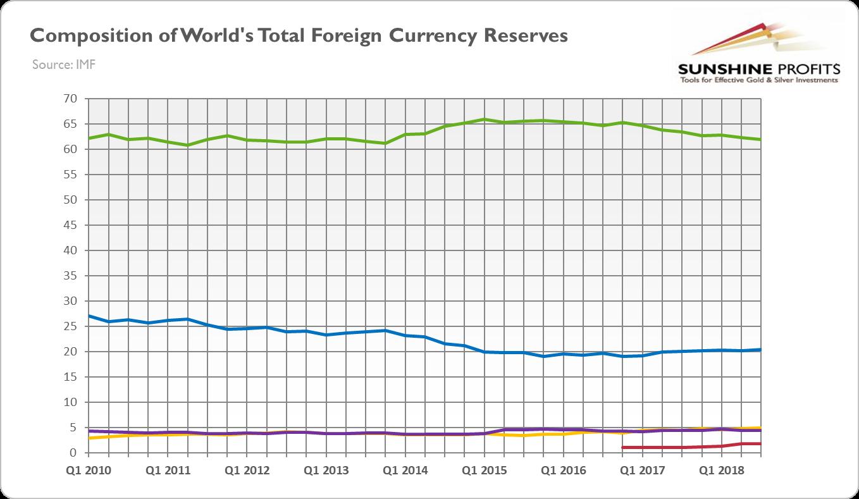 Will Yuan Replace U.S. Dollar and Make Gold Shine?