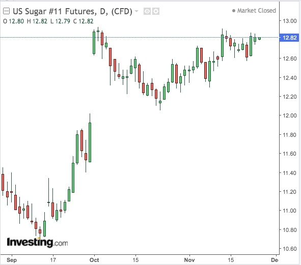 Sugar Daily Chart - Powered by TradingView