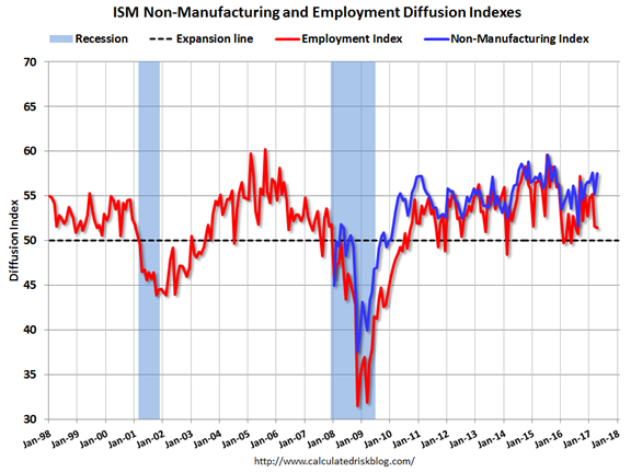 ISM Non-Manufacturing And Employment Diffusion Indexes