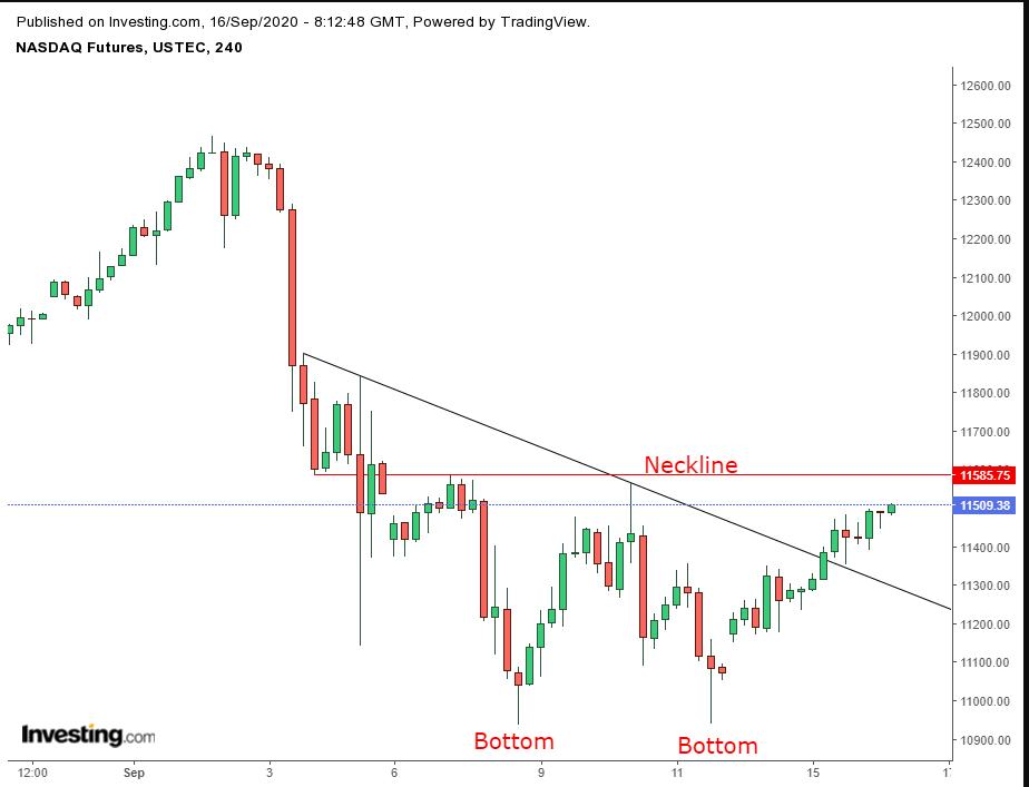 NASDAQ Futures 240