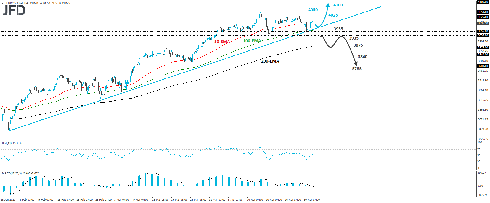 Euro stoxx 50 4-hour chart technical analysis
