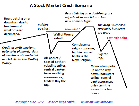A Stock Market Crash Scenario: Psychology of Topping Process