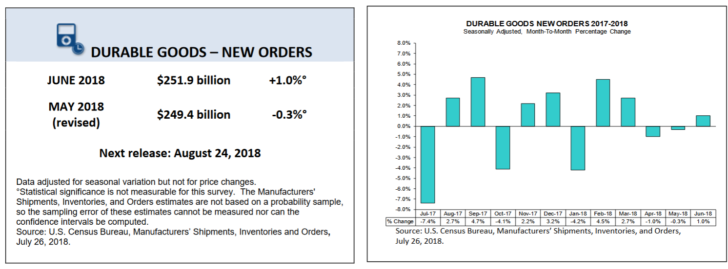 Durable Goods - New Orders
