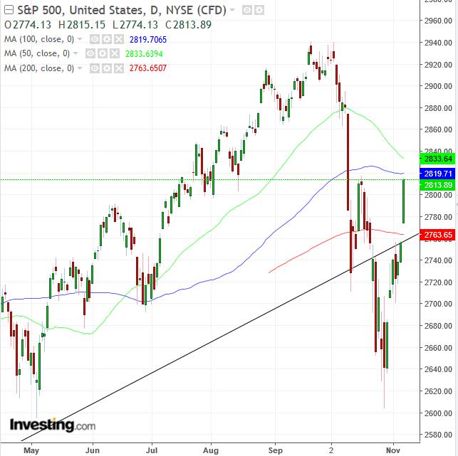 S&P 500 Daily Chart
